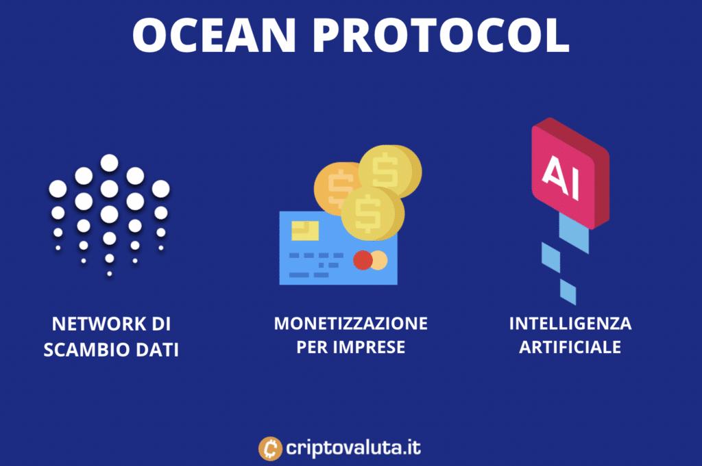 Ocean protocol - punti salienti -infografica