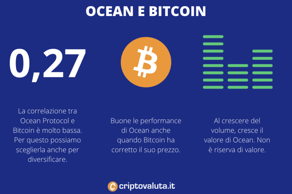 Correlazione tra Ocean e Bitcoin