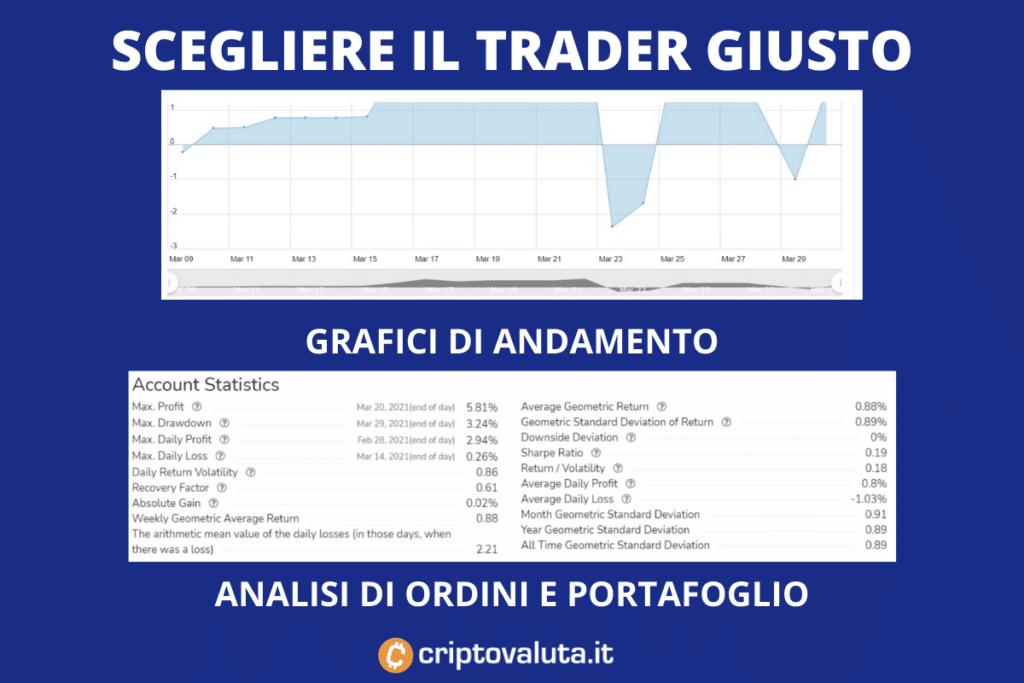 Dati trader da copiare su FP Markets. Infografica a cura di Criptovaluta.it