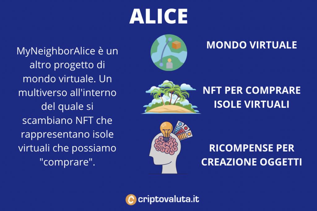 Scheda riassuntiva Alice - Infografica a cura di Criptovaluta.it