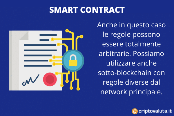 Smart contract avalanche