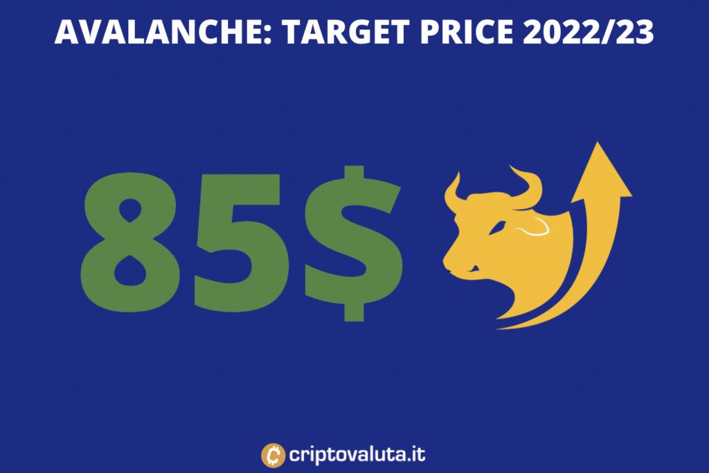 Target price medio periodo avalanche AVAX
