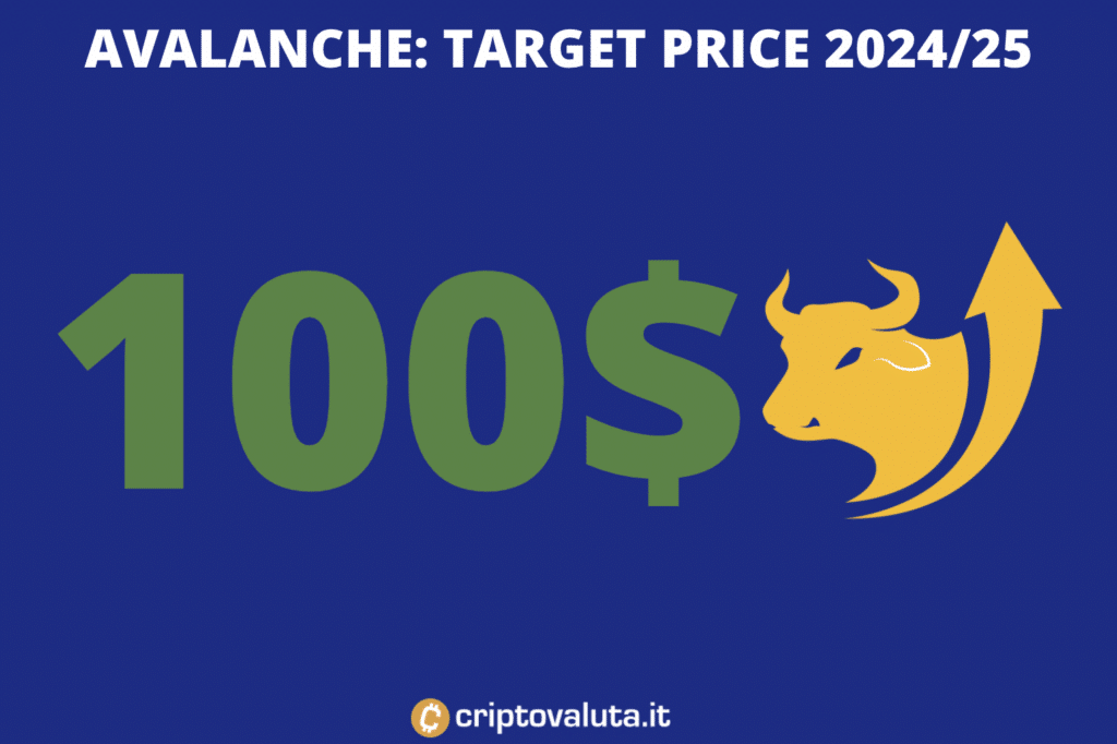 AVAX target price lungo periodo
