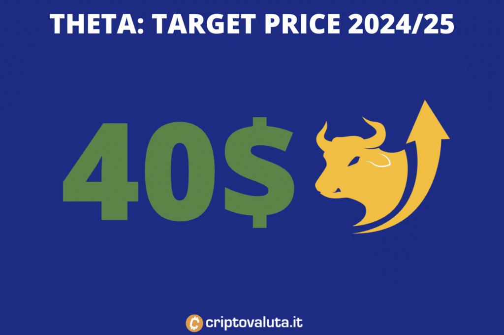 Target price lungo periodo Theta