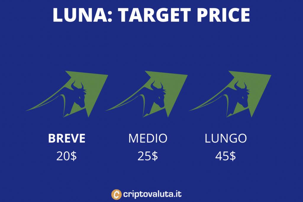 Target price terra luna
