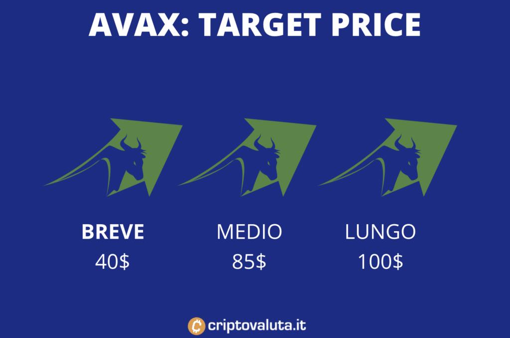 AVAX Avalanche breve, medio e lungo target price