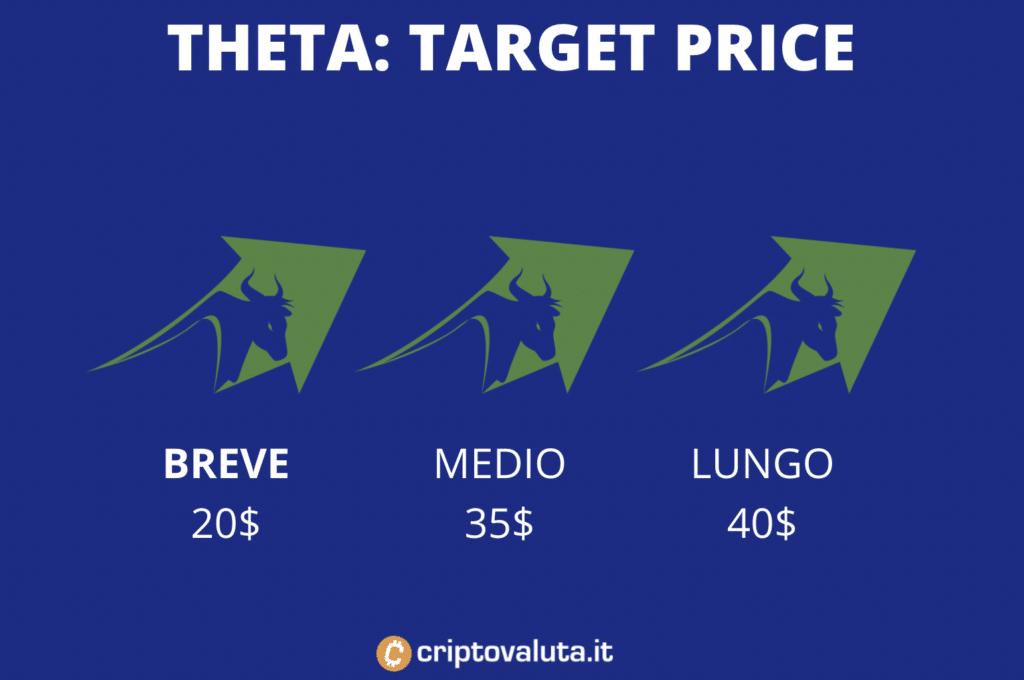 Theta target price medi - infografica
