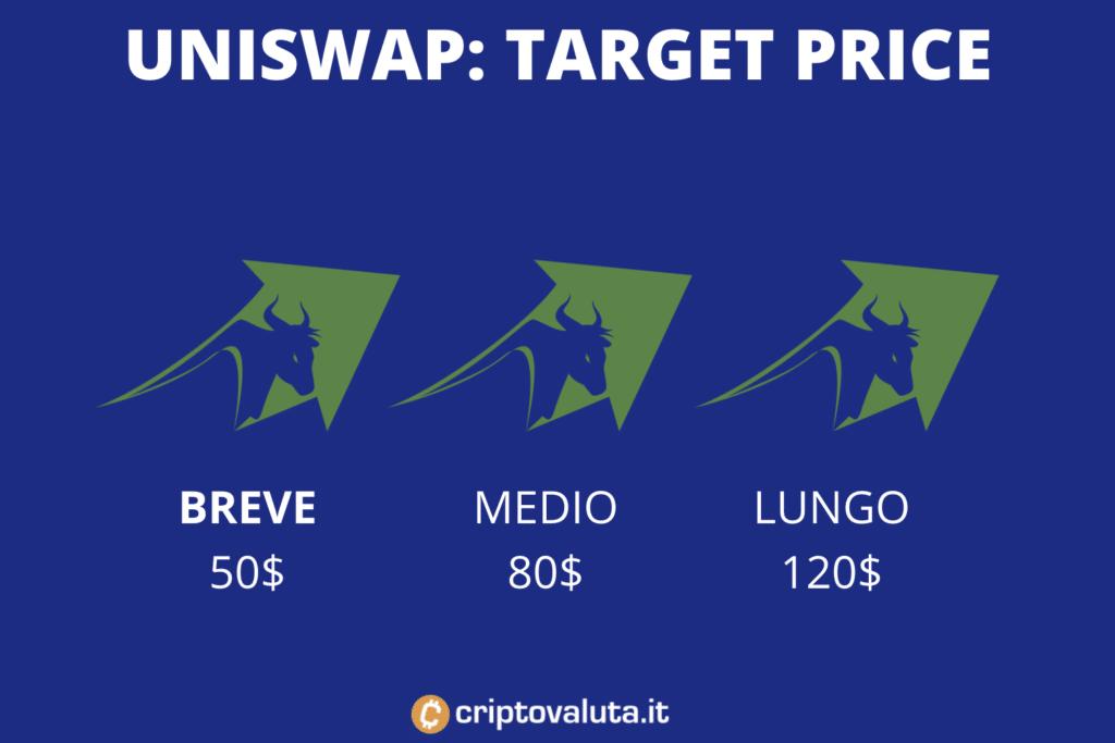 uniswap - target price breve periodo, medio e lungo