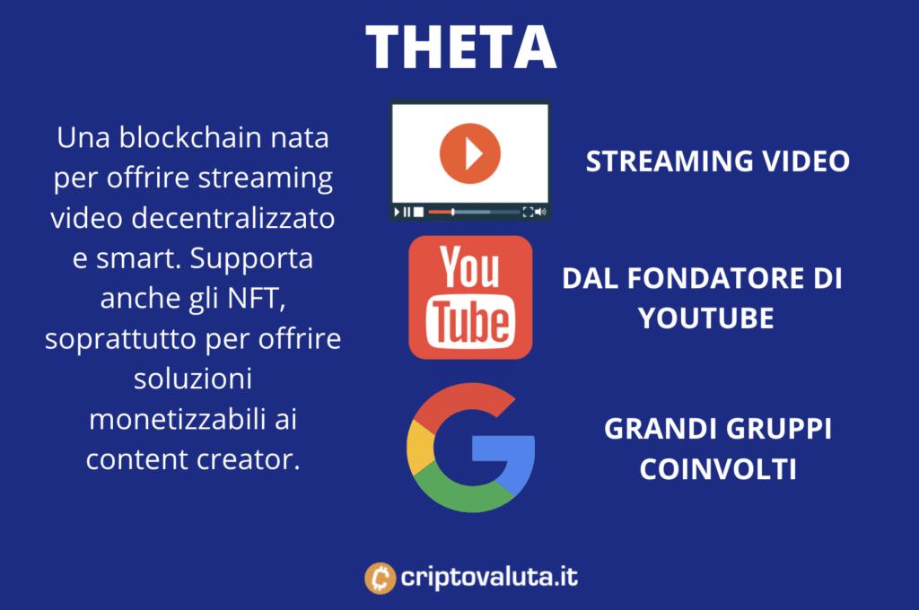 THETA - scheda riassuntiva infografica a cura di Criptovaluta.it