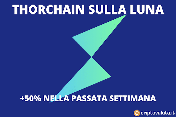 Thorchain boom: 50% in una settimana