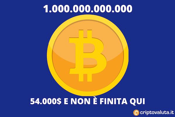 Bitcoin trillion