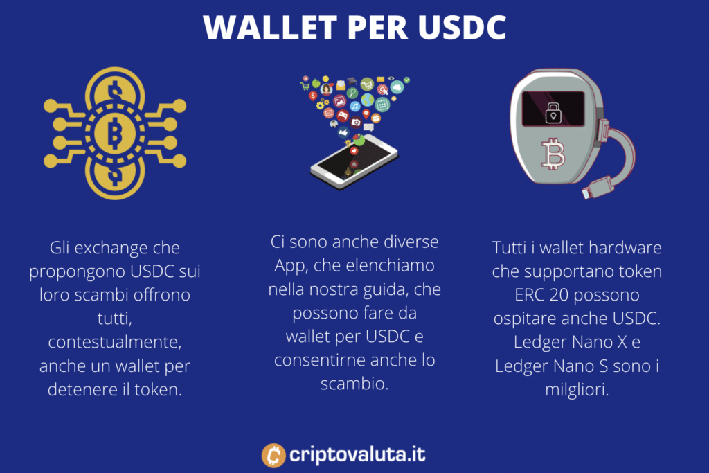 Walled a supporto di USD Coin