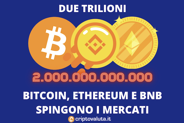 Bitcoin - Ethereum - Binance crescita fino a 2 trilioni