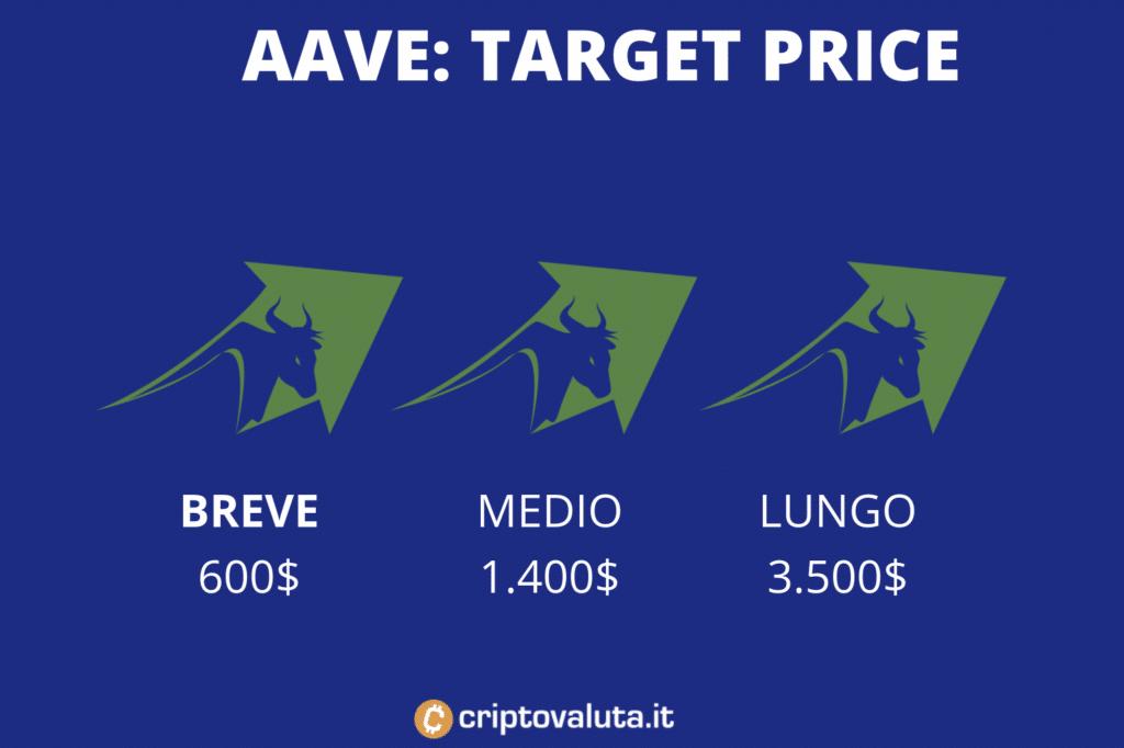 Target price medi su AAVE