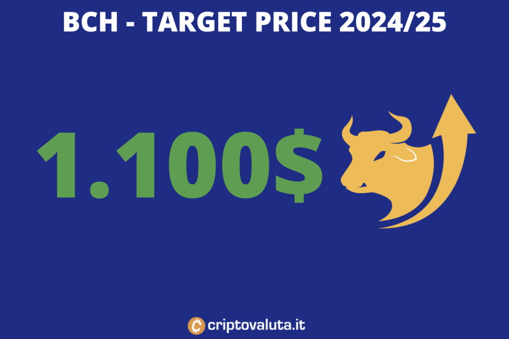 Target price Bitcoin Cash - lungo periodo