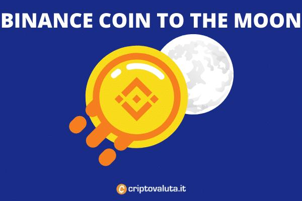 Binance Coin vola: nuovo record