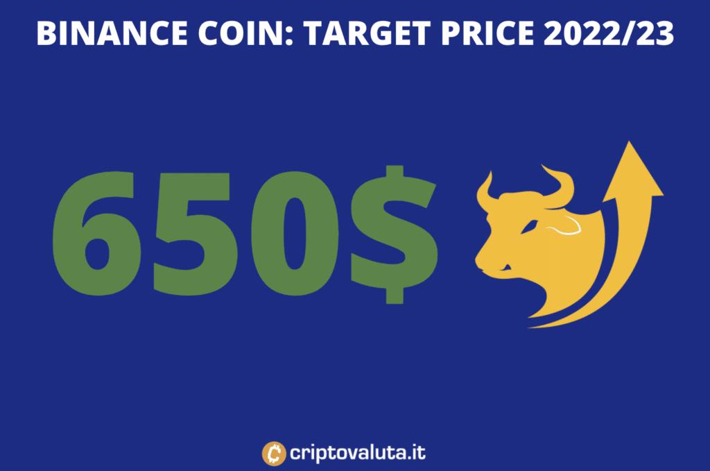 Target price medio periodo Binance Coin