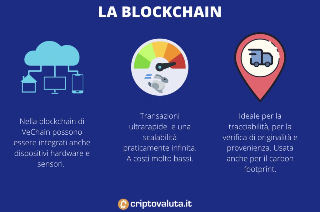 Blockchain di VeChain - a cura di Criptovaluta.it