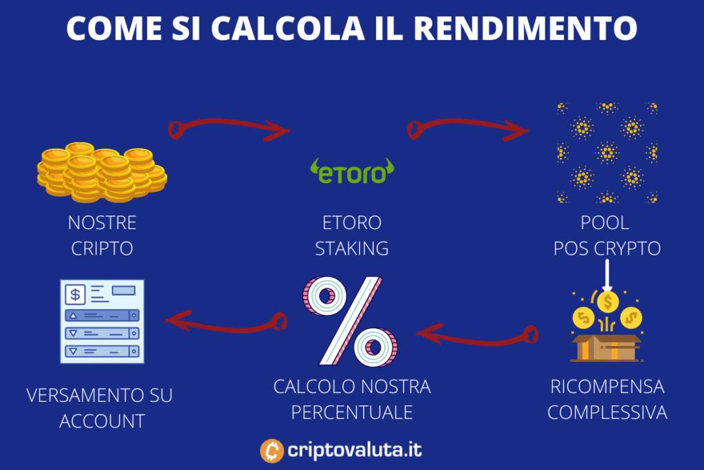 eToro calcolo staking - a cura di Criptovaluta.it