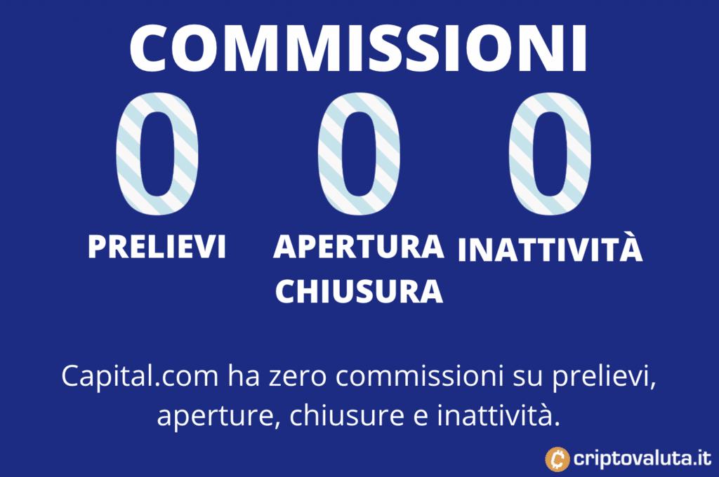 Le commissioni di Capital.com - zero su prelievi, apertura, chiusura e