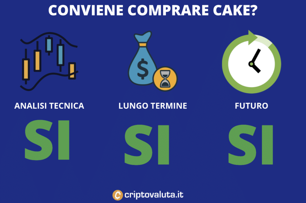Cake convenienza - a cura di Criptovaluta.it