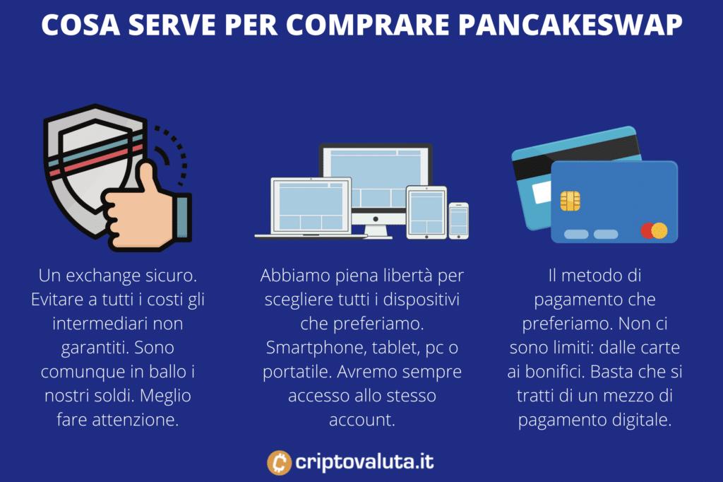 Comprare CAKE - requisiti - a cura di Criptovaluta.it