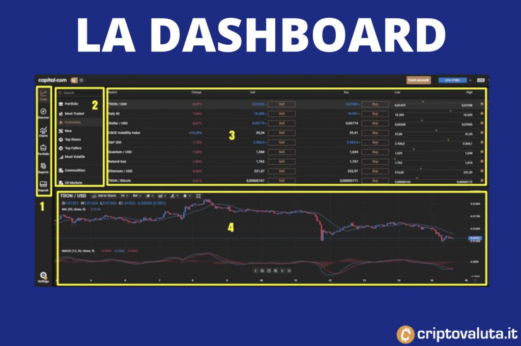 Dashboard Capital.com - a cura di Criptovaluta.it