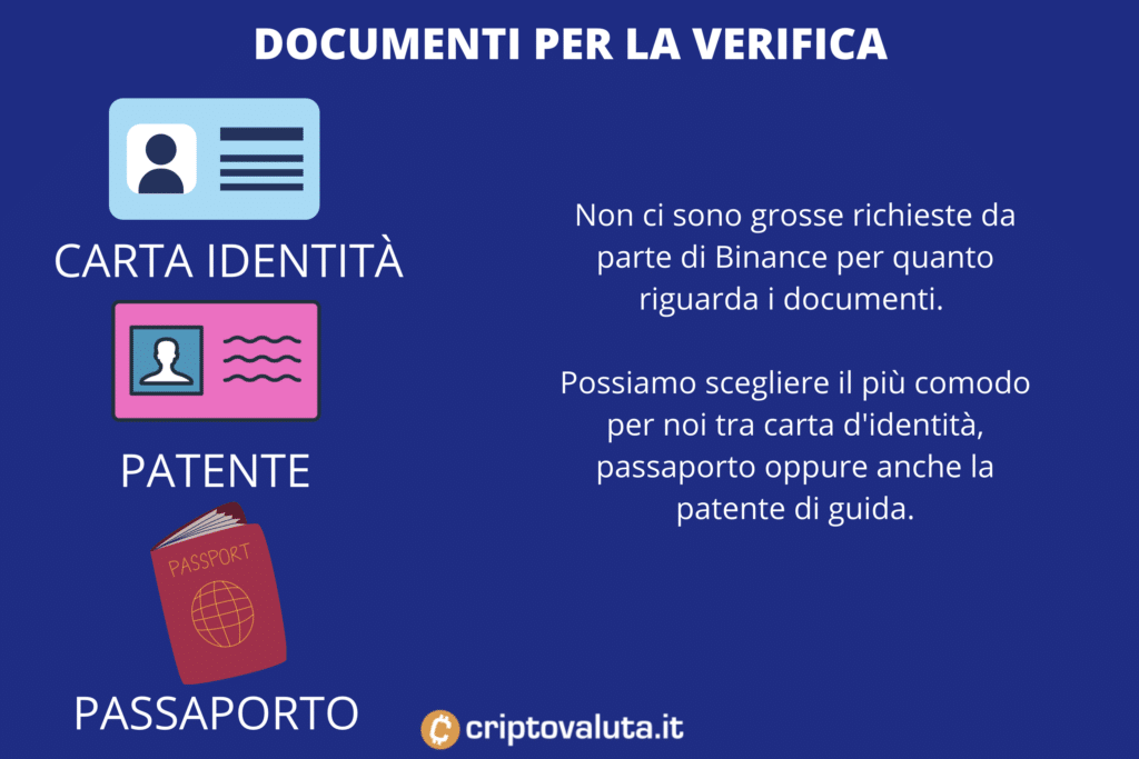 Documenti necessari Binance - per acquistare Theta
