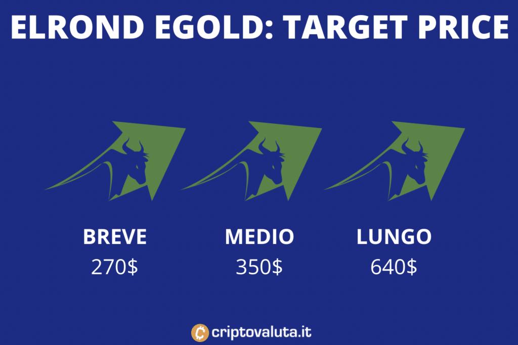 Target price medi - elrond egold - a cura di Criptovaluta.it
