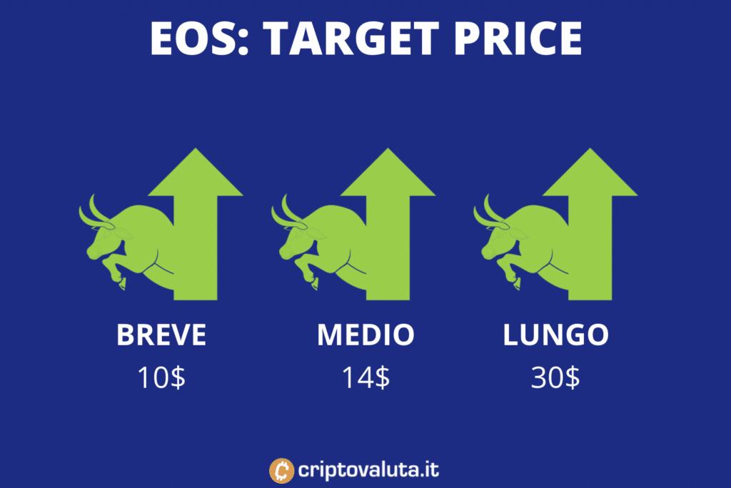 EOS target price medi - a cura di Criptovaluta.it