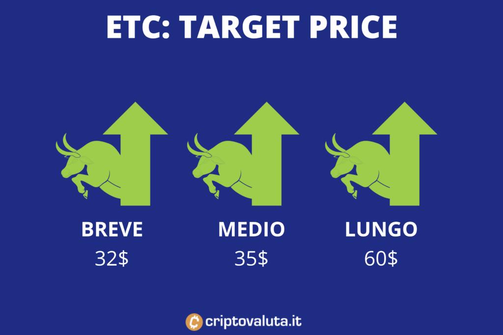 ETC: target price medi - a cura di Criptovaluta.it