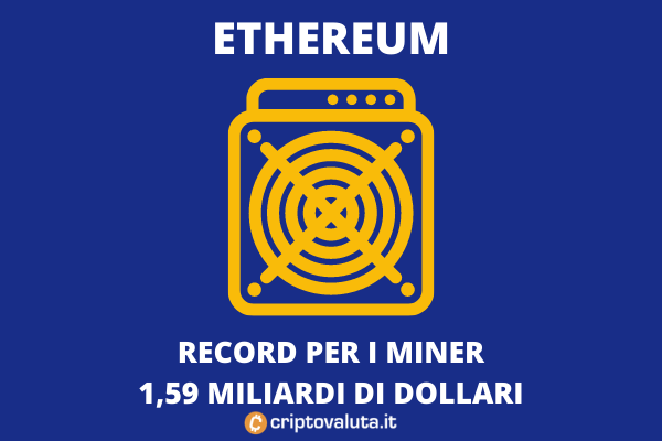 Record mining ethereum