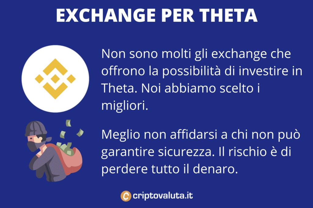 Comprare token - exchange Theta - di Criptovaluta.it