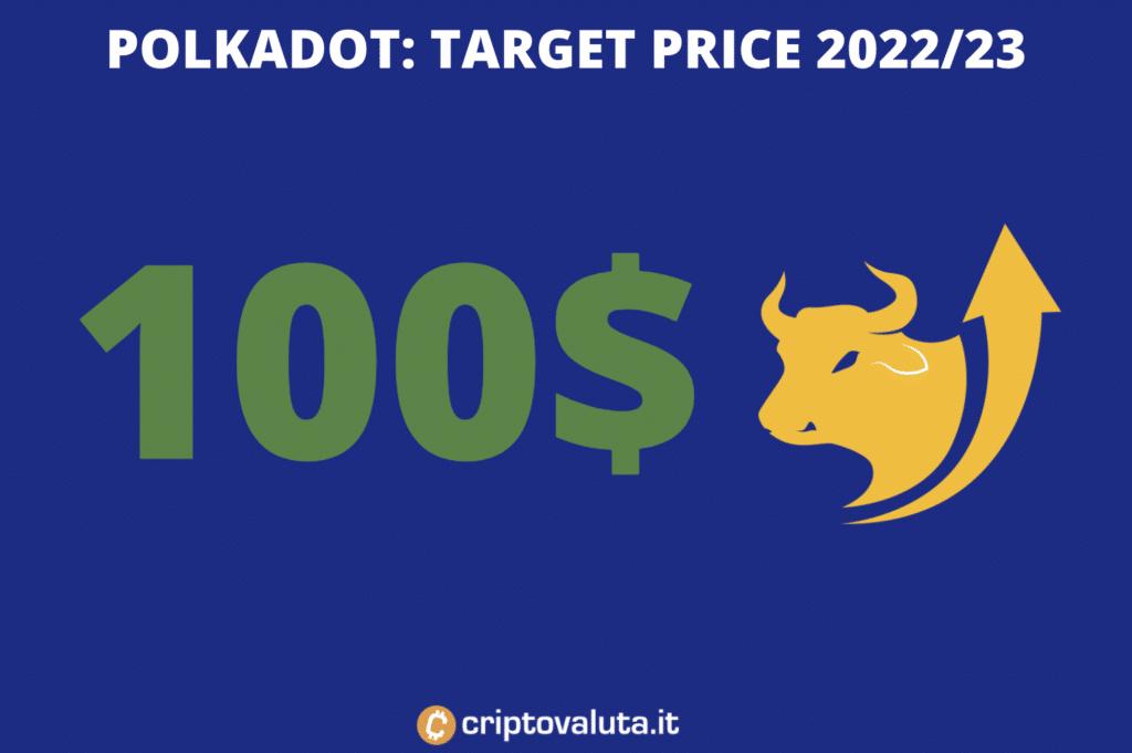 Polkadot - target price medio periodo - a cura di Criptovaluta.it