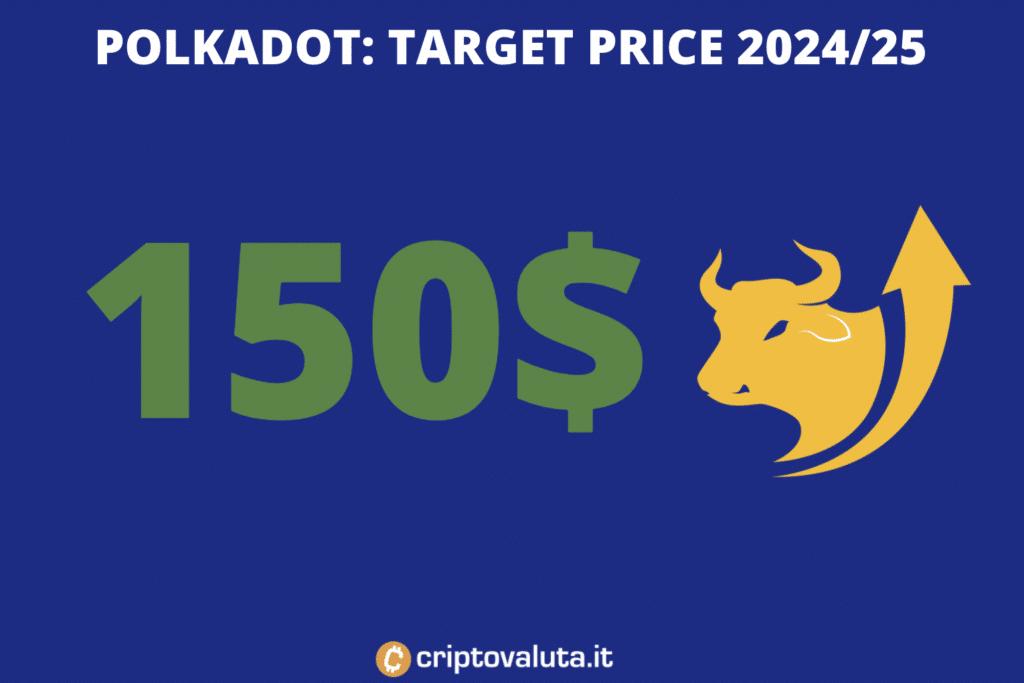 Target price lungo periodo - Polkadot - a cura di Criptovaluta.it