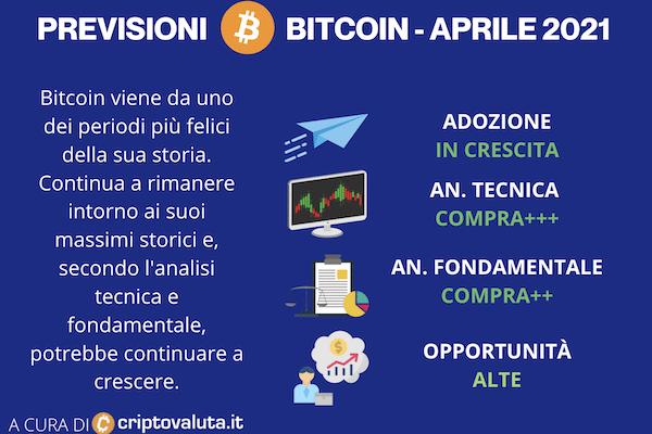 Previsioni su Bitcoin Aprile 2021 - a cura di Criptovaluta.it