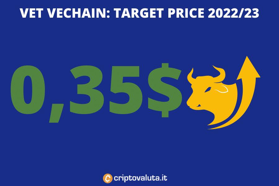 Previsioni VET VECHAIN - 2022 2023 - a cura di criptovaluta.it