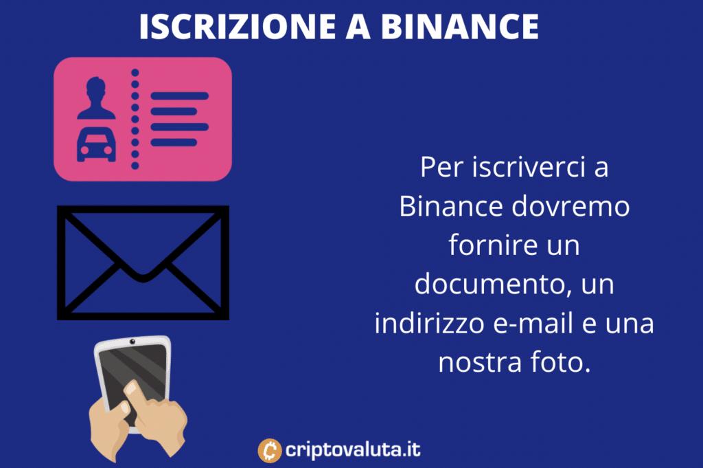 requisiti iscrizione Binance - a cura di Criptovaluta.it