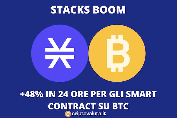 Stacks boom il 5 aprile - 48% in 24 ore