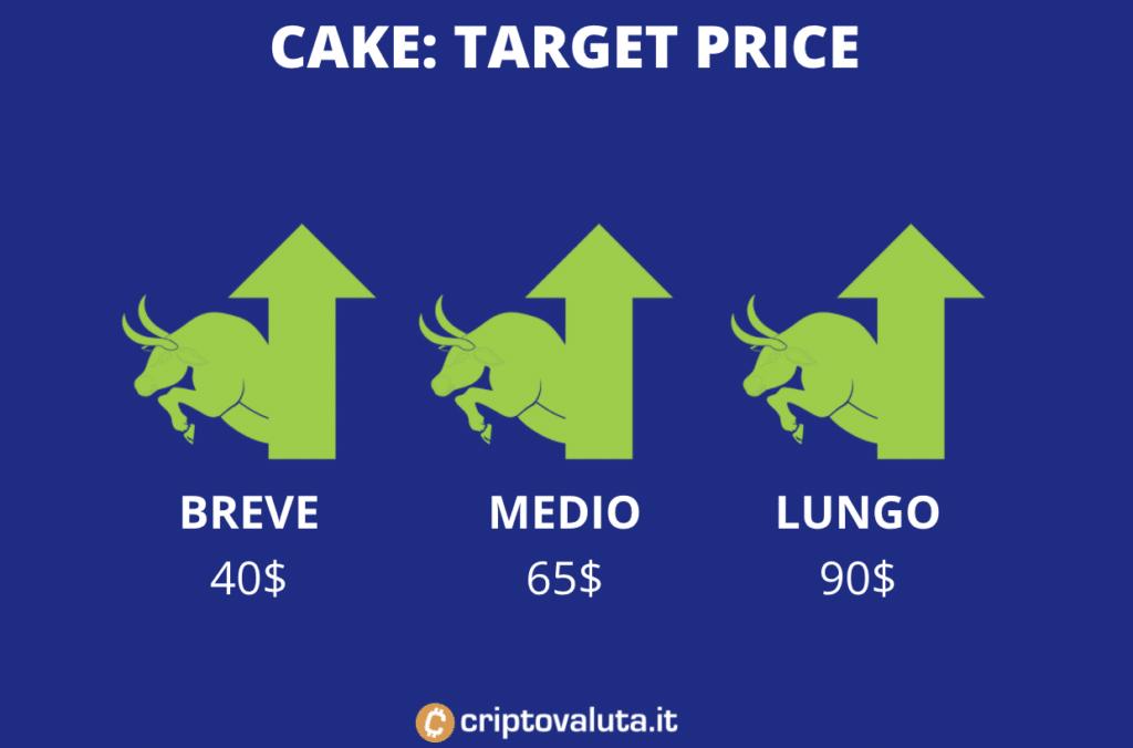 Target price medi CAKE - a cura di Criptovaluta.it