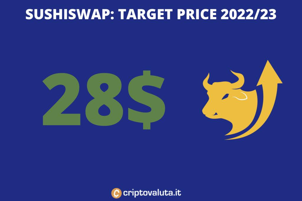 Target price medio periodo - sushiswap