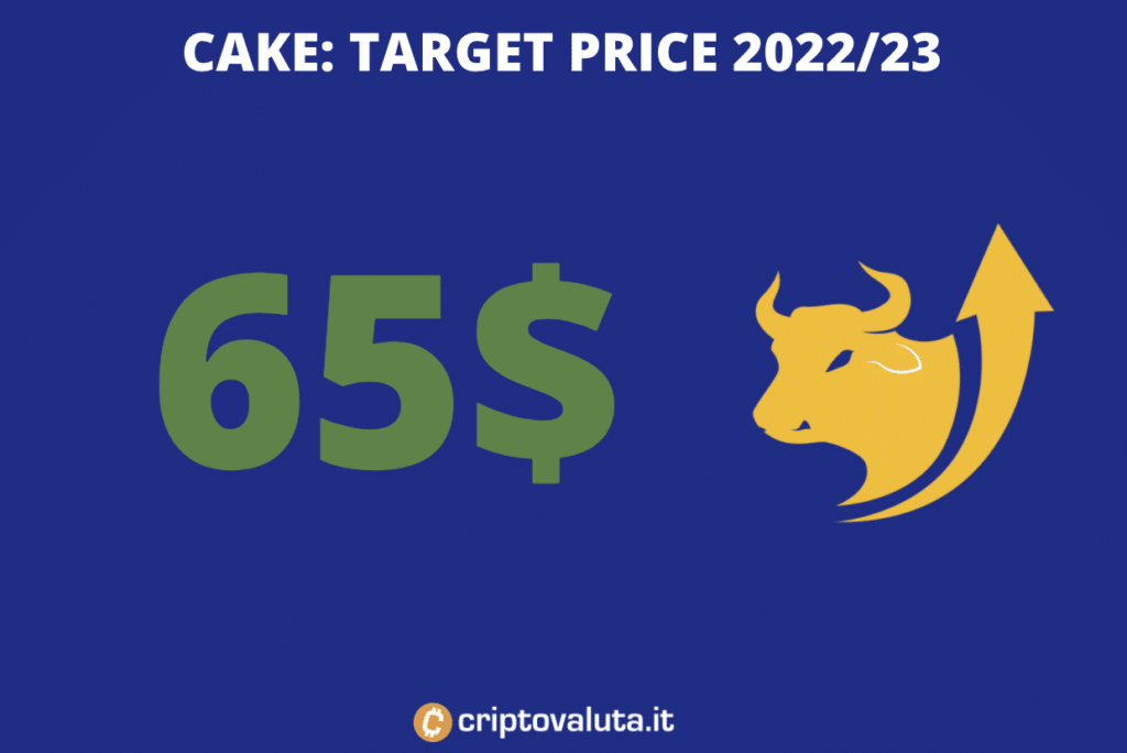 Pancakeswap - target price medio periodo - a cura di Criptovaluta.it