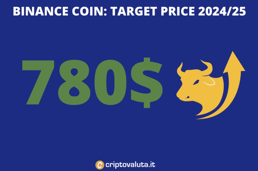 Binance Coin - target price lungo periodo - A cura di Criptovaluta.it