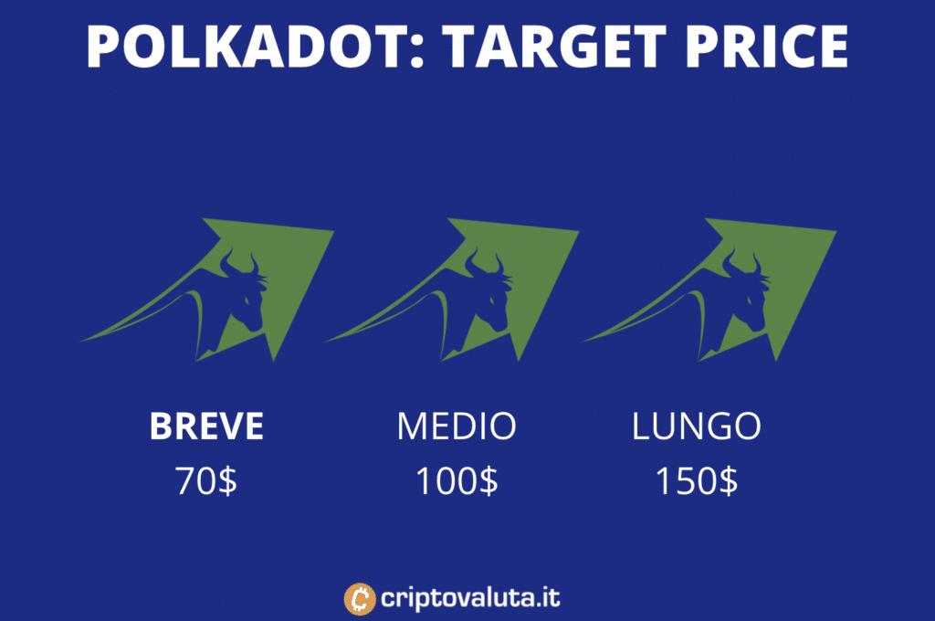 Target price medi Polkadot, a cura di Criptovaluta.it