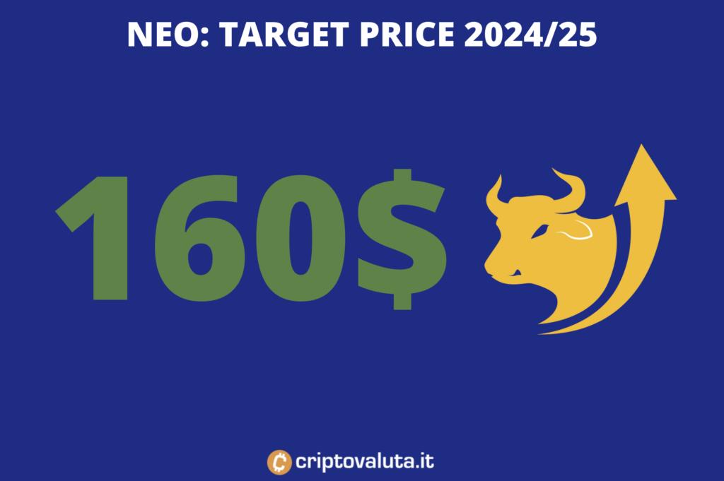 NEO Previsioni 2021, 2022-2025. Andamento NEO Euro
