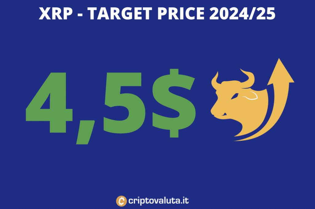 Target price lungo periodo - XRP al 2025 - di Criptovaluta.it