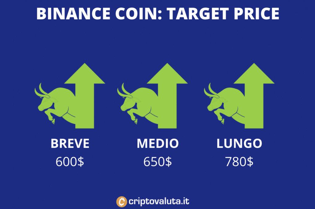Target price medi Binance coin - di Criptovaluta.it