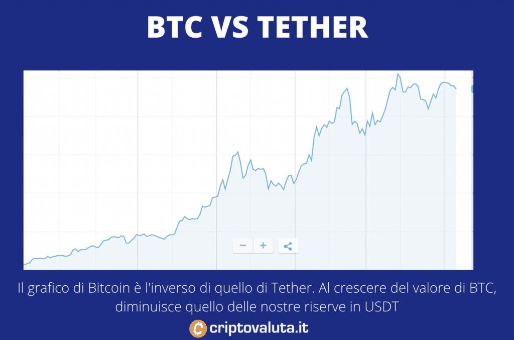 BTC contro Tether - a cura di Criptovaluta.it