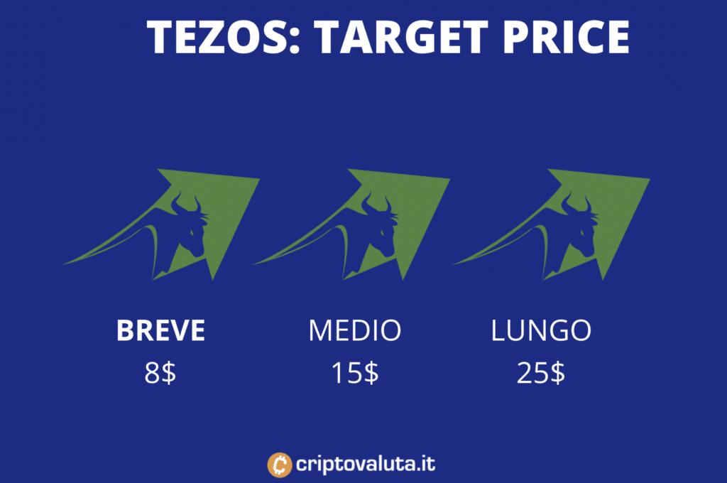 Tezos Target Price - a cura di Criptovaluta.it