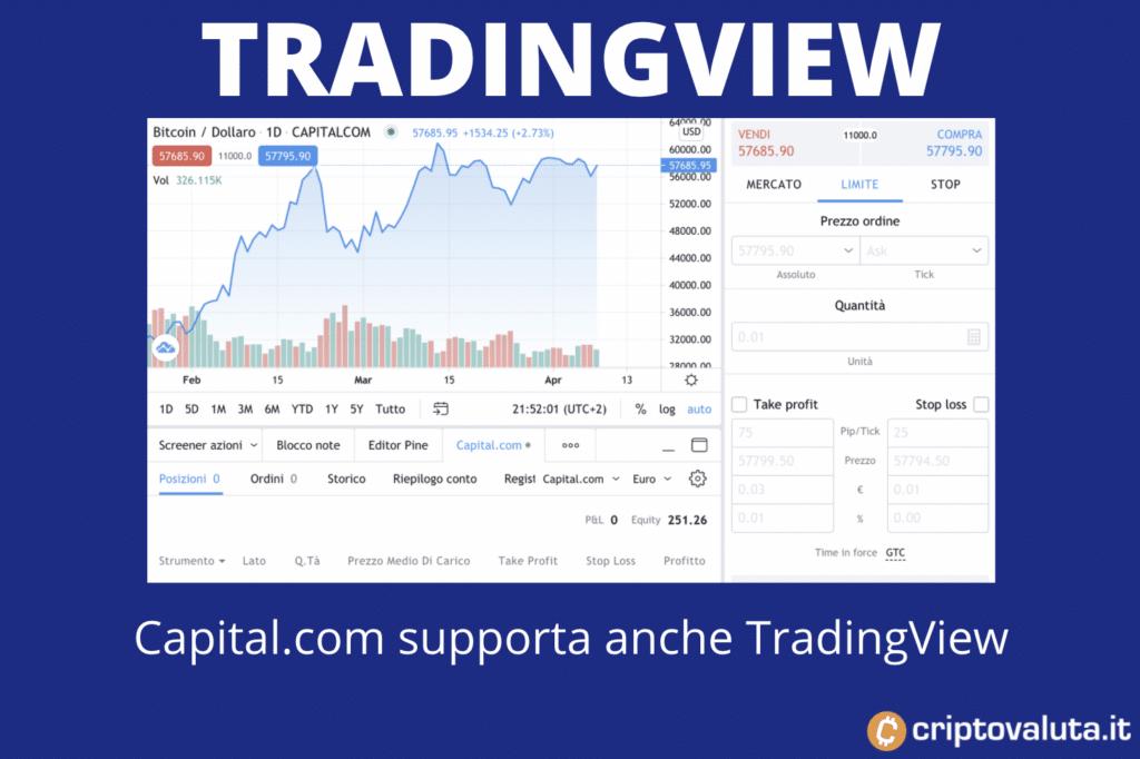 TradingView Capital.com - a cura di Capital.com